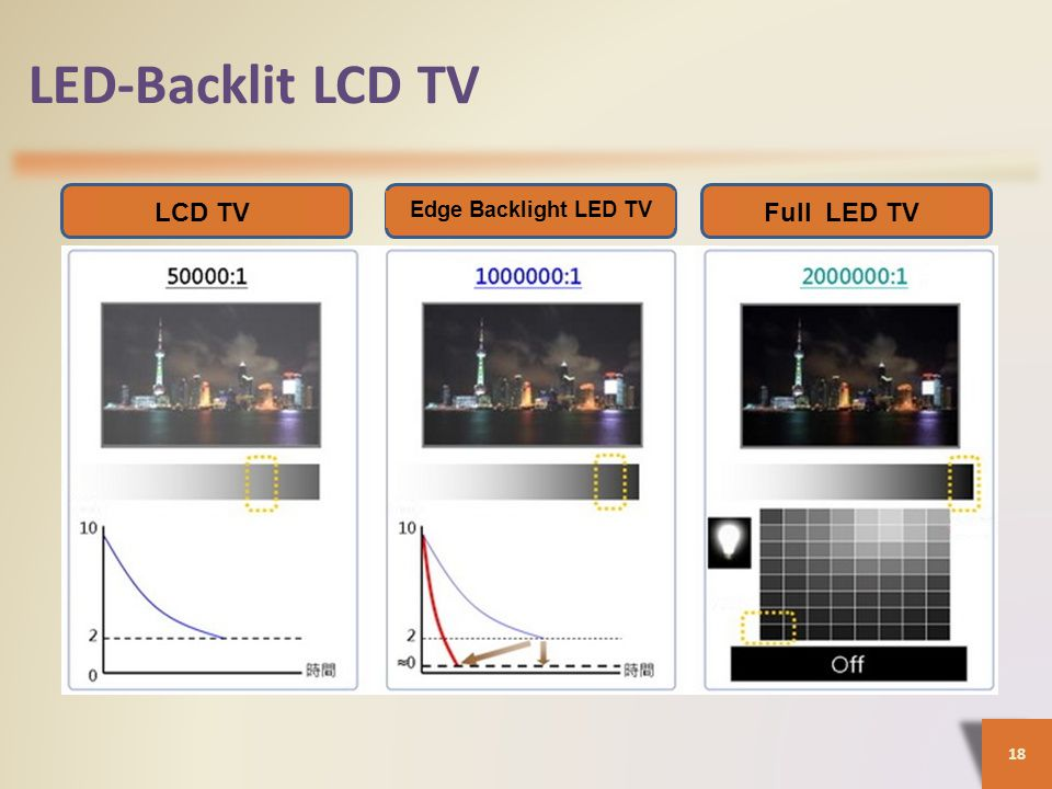 LED-Backlit LCD TV 18 LCD TV Edge Backlight LED TV Full LED TV