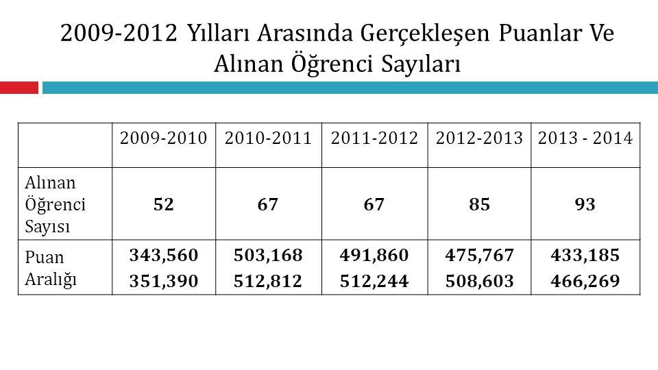 2009-2012 Yılları Arasında Gerçekleşen Puanlar Ve Alınan Öğrenci Sayıları 2009-20102010-20112011-20122012-20132013 - 2014 Alınan Öğrenci Sayısı 5267 8