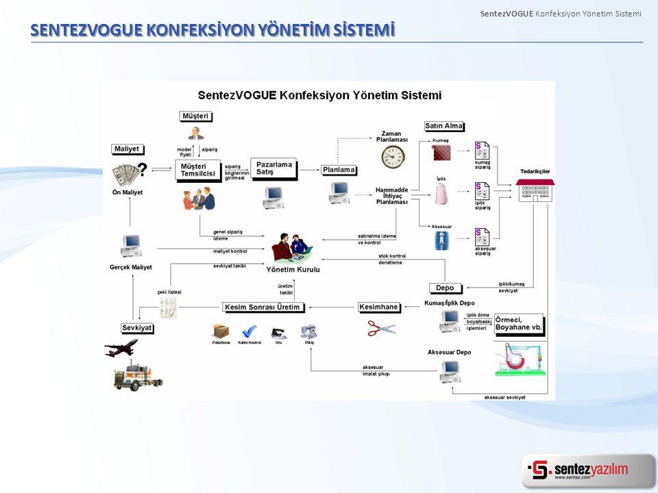 SENTEZVOGUE KONFEKSİYON YÖNETİM SİSTEMİ SentezVOGUE Konfeksiyon Yönetim Sistemi