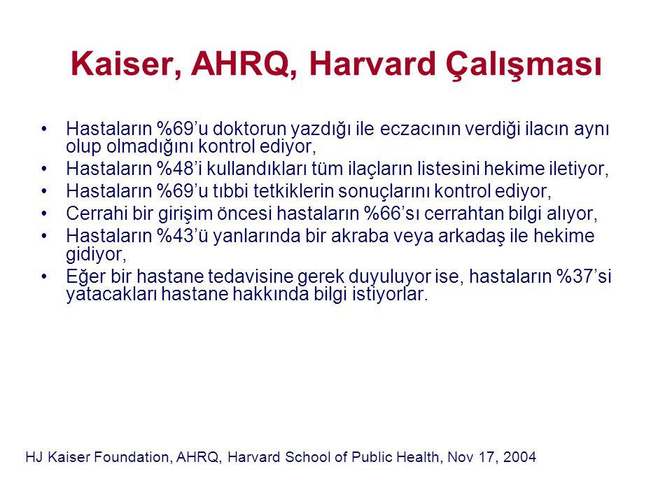 Kaiser, AHRQ, Harvard Çalışması •Hastaların %69'u doktorun yazdığı ile eczacının verdiği ilacın aynı olup olmadığını kontrol ediyor, •Hastaların %48'i