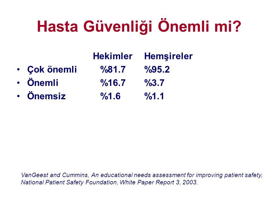Hekimler •Çok önemli%81.7 •Önemli%16.7 •Önemsiz%1.6 Hemşireler %95.2 %3.7 %1.1 Hasta Güvenliği Önemli mi? VanGeest and Cummins, An educational needs a