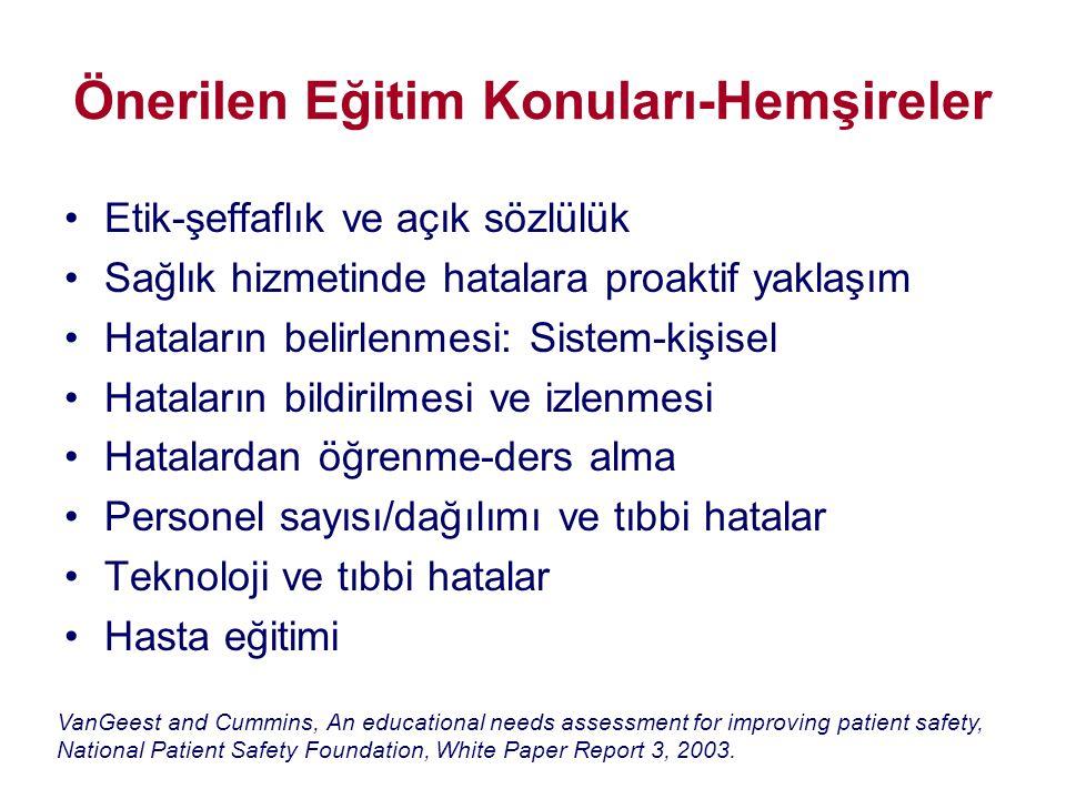 Önerilen Eğitim Konuları-Hemşireler •Etik-şeffaflık ve açık sözlülük •Sağlık hizmetinde hatalara proaktif yaklaşım •Hataların belirlenmesi: Sistem-kiş