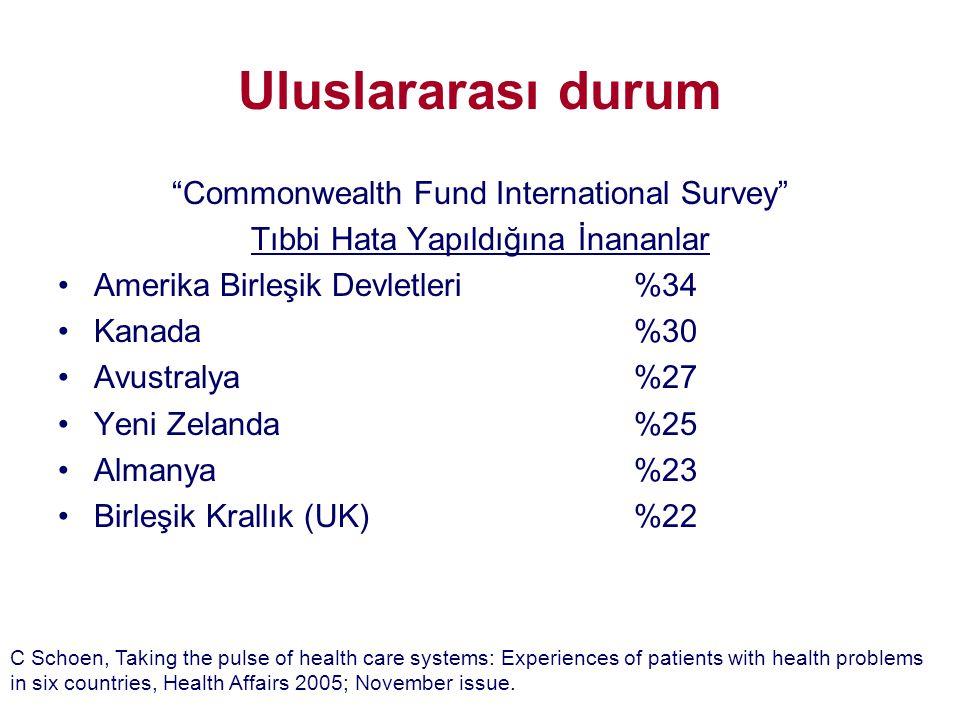 """Uluslararası durum """"Commonwealth Fund International Survey"""" Tıbbi Hata Yapıldığına İnananlar •Amerika Birleşik Devletleri%34 •Kanada%30 •Avustralya%27"""