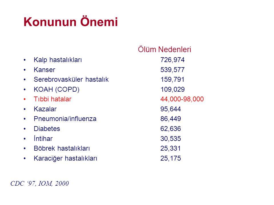 Konunun Önemi Ölüm Nedenleri •Kalp hastalıkları726,974 •Kanser539,577 •Serebrovasküler hastalık159,791 •KOAH (COPD)109,029 •Tıbbi hatalar44,000-98,000