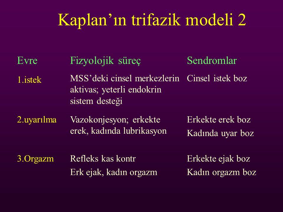 Kaplan'ın trifazik modeli 2 EvreFizyolojik süreçSendromlar 1.istek MSS'deki cinsel merkezlerin aktivas; yeterli endokrin sistem desteği Cinsel istek b
