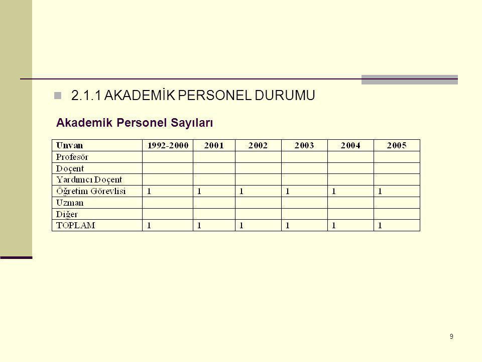 9  2.1.1 AKADEMİK PERSONEL DURUMU Akademik Personel Sayıları