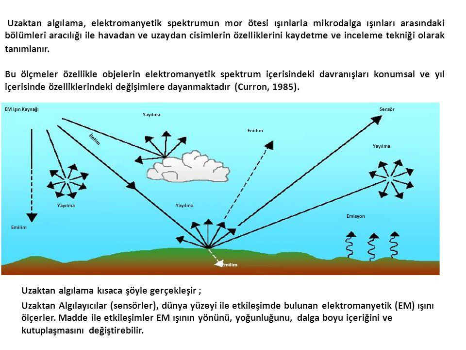 EM Işın Kaynağı Yayılma Emilim Yayılma Emilim Yayılma Emisyon Sensör İletim Emilim Uzaktan algılama, elektromanyetik spektrumun mor ötesi ışınlarla mi