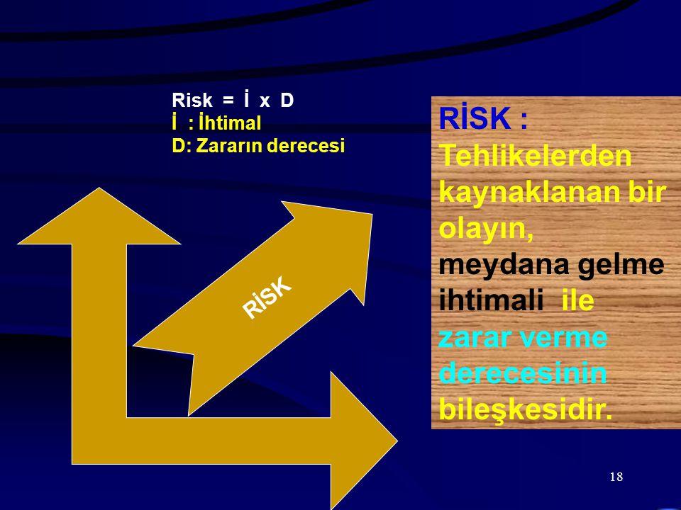 18 RİSK RİSK : Tehlikelerden kaynaklanan bir olayın, meydana gelme ihtimali ile zarar verme derecesinin bileşkesidir. Risk = İ x D İ : İhtimal D: Zara