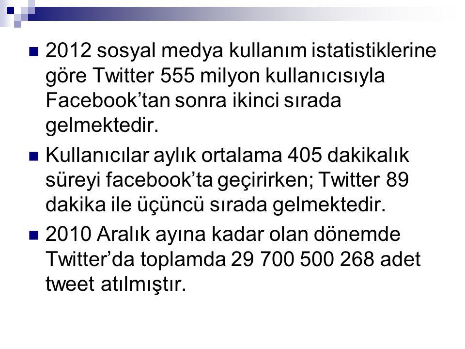  2012 sosyal medya kullanım istatistiklerine göre Twitter 555 milyon kullanıcısıyla Facebook'tan sonra ikinci sırada gelmektedir.  Kullanıcılar aylı