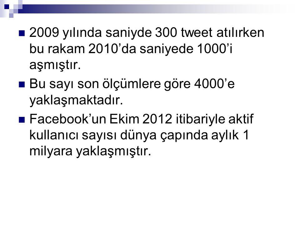  2009 yılında saniyde 300 tweet atılırken bu rakam 2010'da saniyede 1000'i aşmıştır.  Bu sayı son ölçümlere göre 4000'e yaklaşmaktadır.  Facebook'u