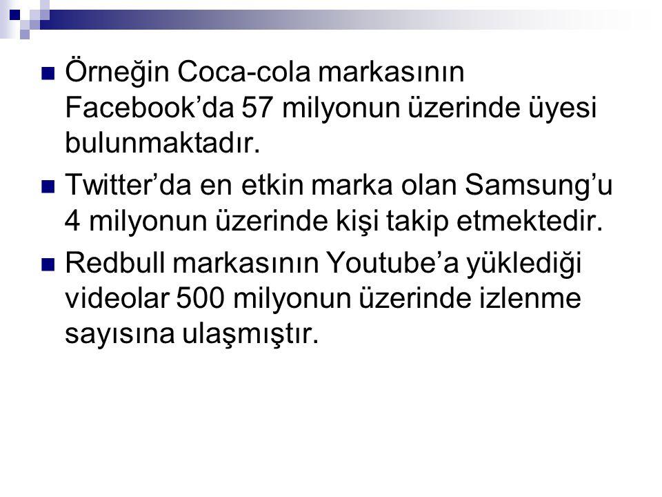  Örneğin Coca-cola markasının Facebook'da 57 milyonun üzerinde üyesi bulunmaktadır.  Twitter'da en etkin marka olan Samsung'u 4 milyonun üzerinde ki