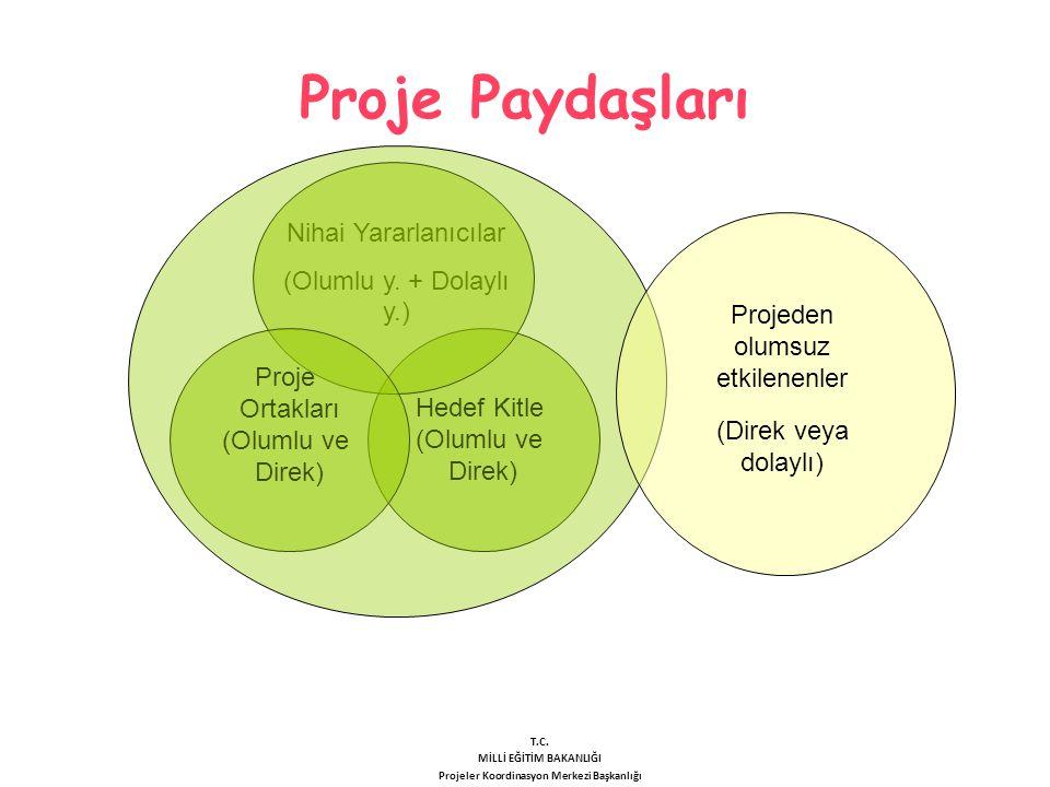 Proje Paydaşları Hedef Kitle (Olumlu ve Direk) Nihai Yararlanıcılar (Olumlu y. + Dolaylı y.) Proje Ortakları (Olumlu ve Direk) Projeden olumsuz etkile