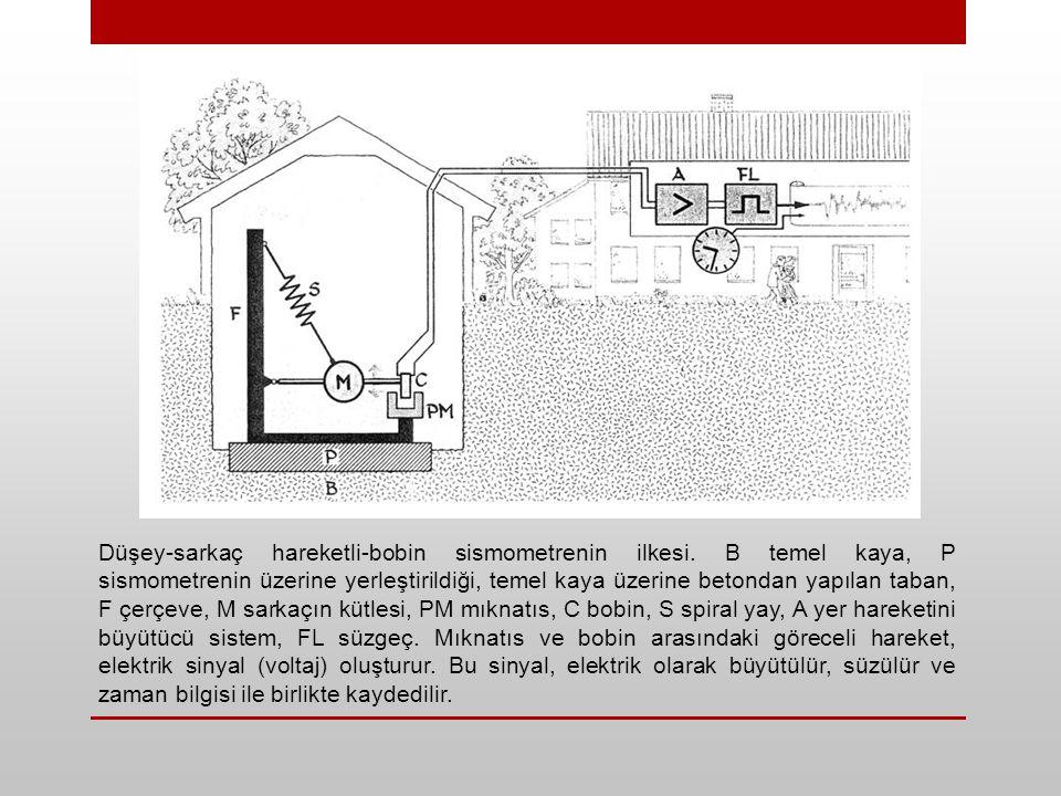 Düşey-sarkaç hareketli-bobin sismometrenin ilkesi.
