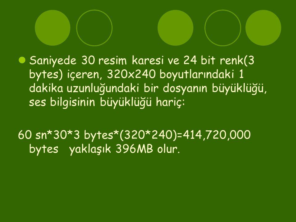  Saniyede 30 resim karesi ve 24 bit renk(3 bytes) içeren, 320x240 boyutlarındaki 1 dakika uzunluğundaki bir dosyanın büyüklüğü, ses bilgisinin büyüklüğü hariç: 60 sn*30*3 bytes*(320*240)=414,720,000 bytes yaklaşık 396MB olur.