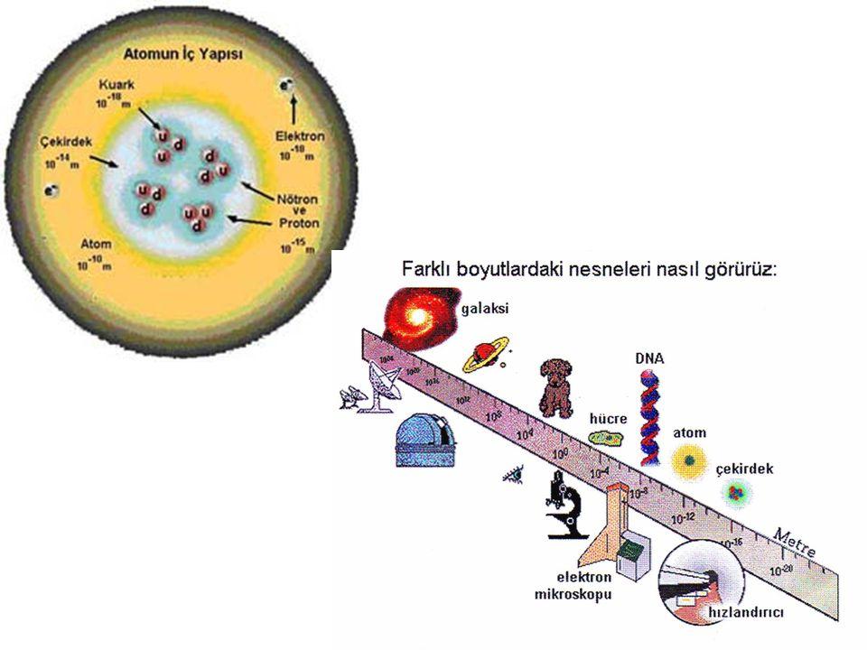 • Temel parçacık fiziğinin araştırma alanlarından biri de, genellikle çok kısa ömürlü parçacıkların elde etmeye çalışmaktır.