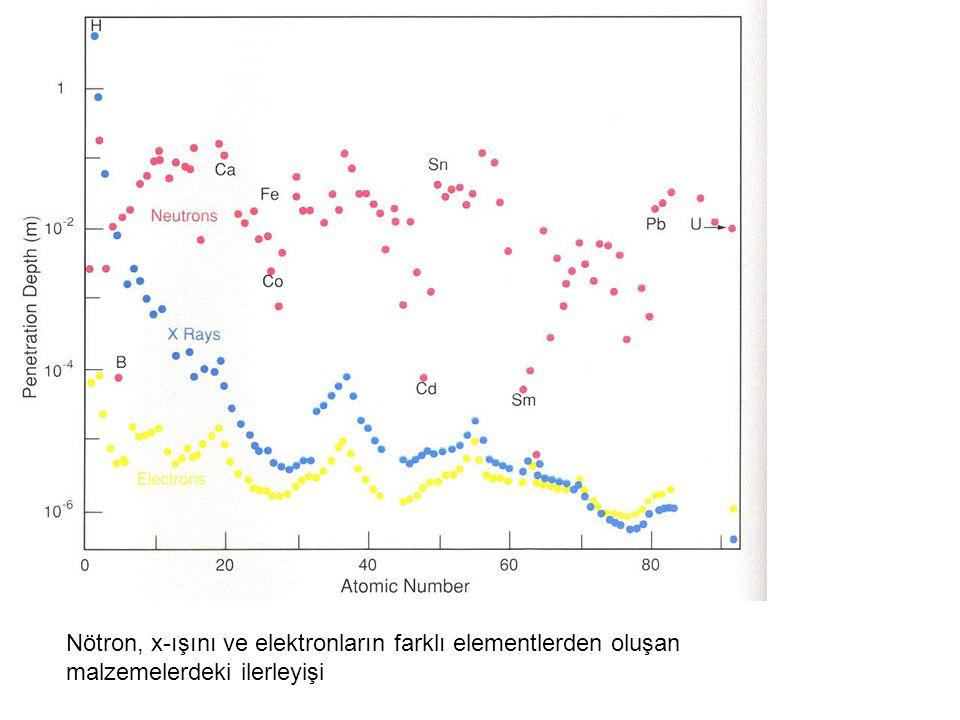 Nötron, x-ışını ve elektronların farklı elementlerden oluşan malzemelerdeki ilerleyişi