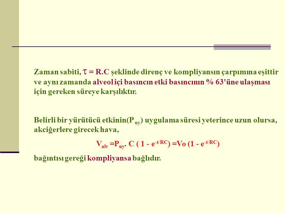 Zaman sabiti,  = R.C şeklinde direnç ve kompliyansın çarpımına eşittir ve aynı zamanda alveol içi basıncın etki basıncının % 63'üne ulaşması için ger
