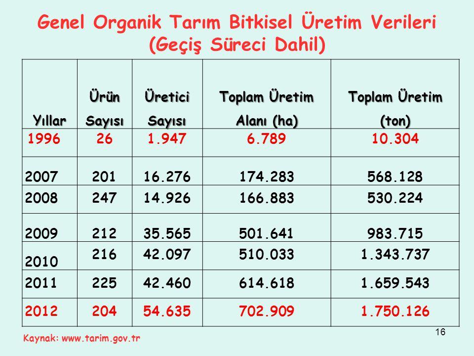 Genel Organik Tarım Bitkisel Üretim Verileri (Geçiş Süreci Dahil) Yıllar Ürün Sayısı Üretici Sayısı Toplam Üretim Alanı (ha) Toplam Üretim (ton) 19962