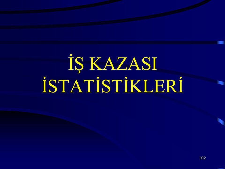 102 İŞ KAZASI İSTATİSTİKLERİ