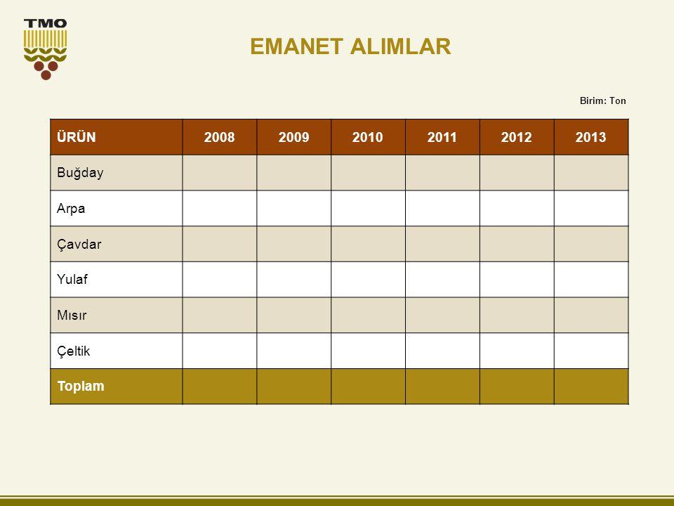 EMANET ALIMLAR ÜRÜN200820092010201120122013 Buğday Arpa Çavdar Yulaf Mısır Çeltik Toplam Birim: Ton