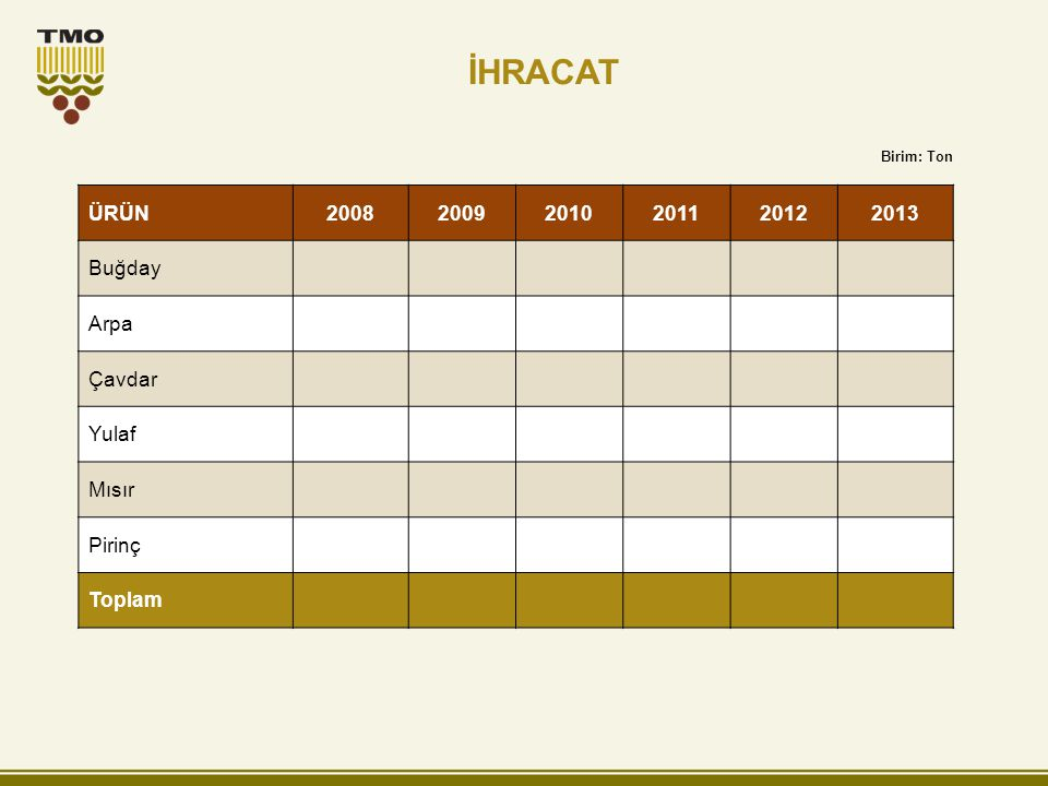 İHRACAT ÜRÜN200820092010201120122013 Buğday Arpa Çavdar Yulaf Mısır Pirinç Toplam Birim: Ton