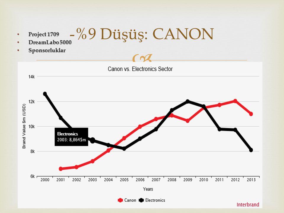  • Project 1709 • DreamLabo 5000 • Sponsorluklar -%9 Düşüş: CANON