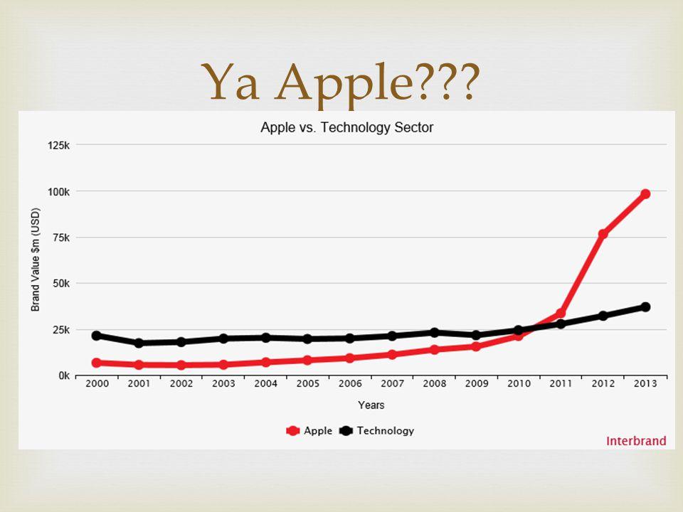  Ya Apple???