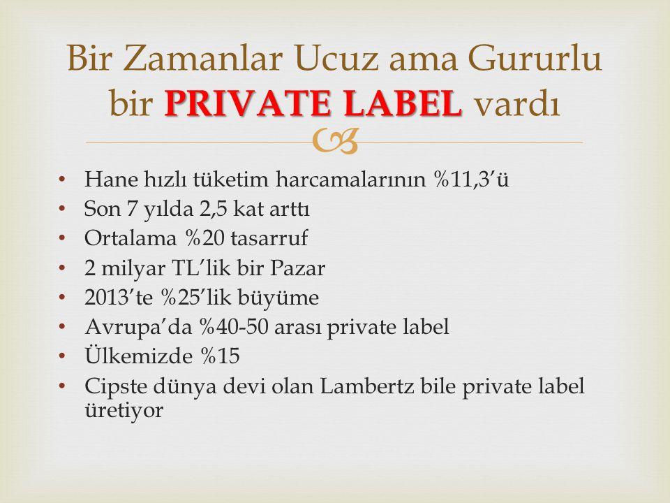  • Hane hızlı tüketim harcamalarının %11,3'ü • Son 7 yılda 2,5 kat arttı • Ortalama %20 tasarruf • 2 milyar TL'lik bir Pazar • 2013'te %25'lik büyüme • Avrupa'da %40-50 arası private label • Ülkemizde %15 • Cipste dünya devi olan Lambertz bile private label üretiyor PRIVATE LABEL Bir Zamanlar Ucuz ama Gururlu bir PRIVATE LABEL vardı