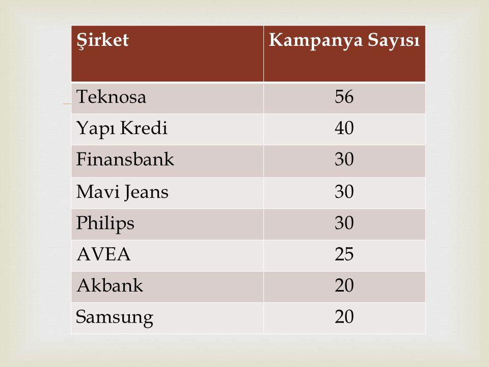  ŞirketKampanya Sayısı Teknosa56 Yapı Kredi40 Finansbank30 Mavi Jeans30 Philips30 AVEA25 Akbank20 Samsung20