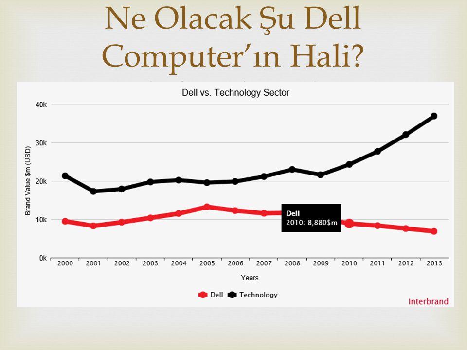  Ne Olacak Şu Dell Computer'ın Hali? (-%10 düşüş)