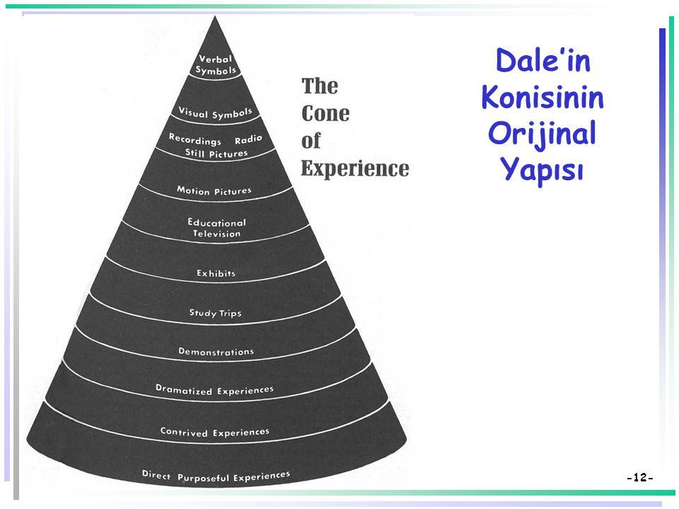 -11- Edgar Dale'in Katkıları Dale'in Yaşantı Konisi  Dale, yaşantılarla kavramların oluşumu arasındaki ilişkilerden yararlanarak, hedef davranışlara