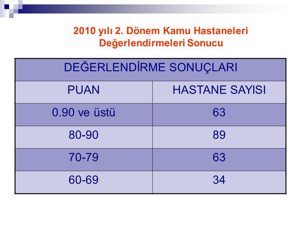 2010 yılı 2. Dönem Kamu Hastaneleri Değerlendirmeleri Sonucu DEĞERLENDİRME SONUÇLARI PUANHASTANE SAYISI 0.90 ve üstü63 80-9089 70-7963 60-6934
