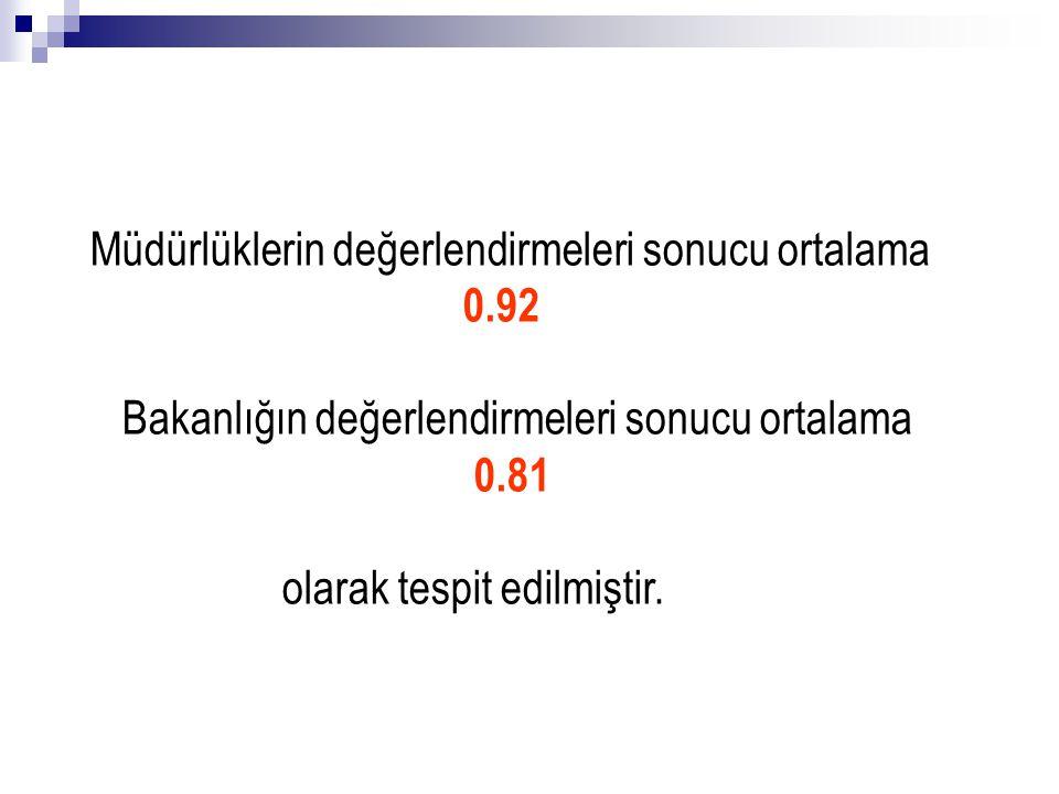 Müdürlüklerin değerlendirmeleri sonucu ortalama 0.92 Bakanlığın değerlendirmeleri sonucu ortalama 0.81 olarak tespit edilmiştir.