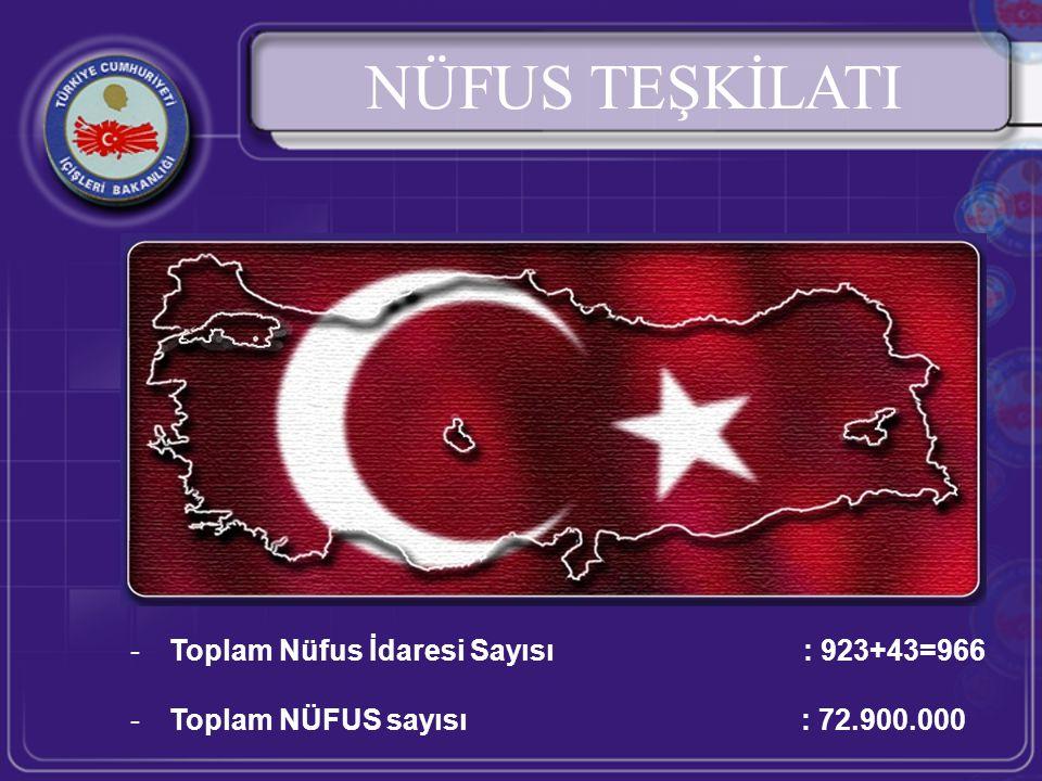 NÜFUS TEŞKİLATI -Toplam Nüfus İdaresi Sayısı : 923+43=966 -Toplam NÜFUS sayısı : 72.900.000