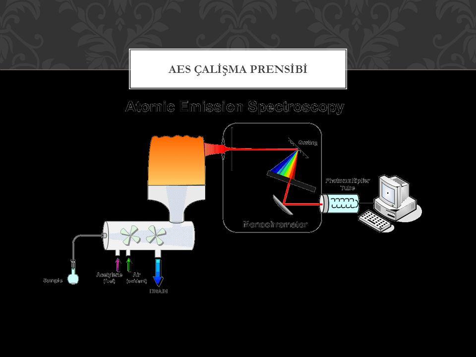 Atomik emisyon spektroskopisi uyarmayı sağlayan enerji kaynağının türüne göre sınıflandırılır.