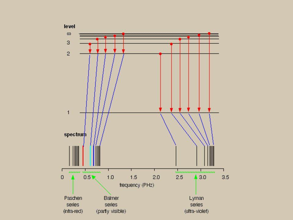 Bir emisyon hattının şiddeti I, belirli bir uyarılmış enerji düzeyinde herhangi bir anda bulunan atom sayısı N* atomun temel düzeye dönerken yaydığı ışımanın enerjisi h  söz konusu geçişin gerçekleşebilmesinin bir ölçüsü olan Einstein geçiş olasılığı A ile orantılıdır: I=A N* h 