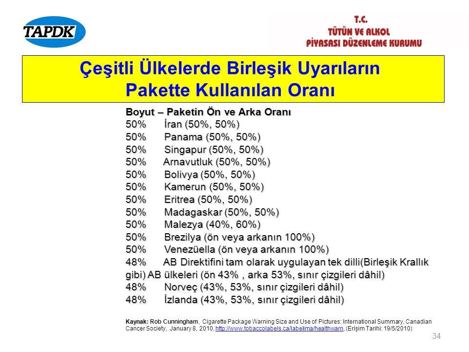 34 Çeşitli Ülkelerde Birleşik Uyarıların Pakette Kullanılan Oranı Boyut – Paketin Ön ve Arka Oranı 50% İran (50%, 50%) 50% Panama (50%, 50%) 50% Singa