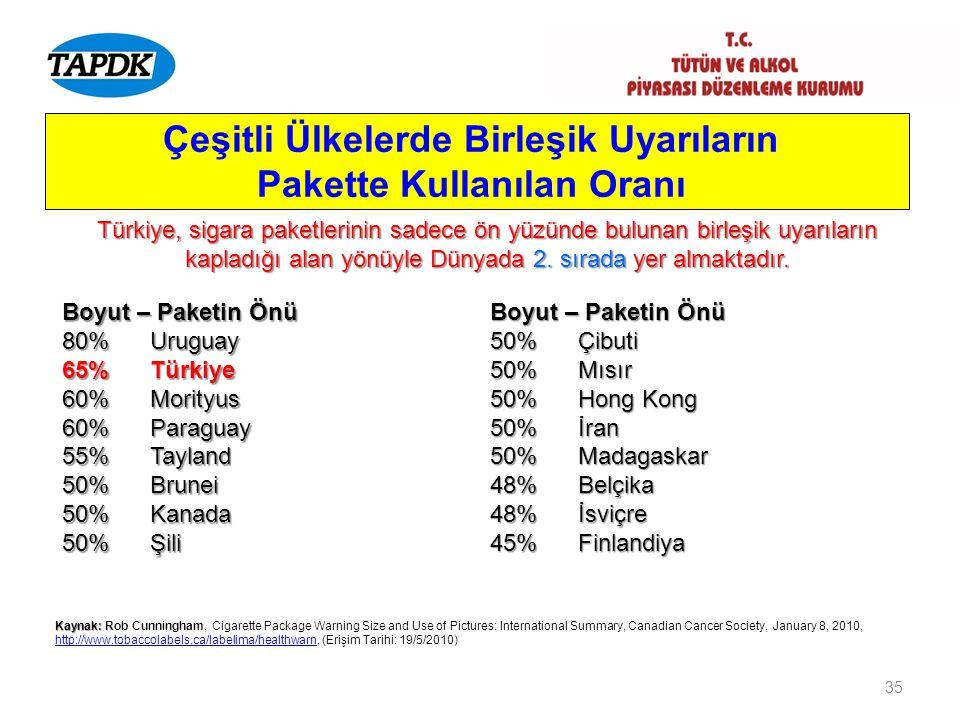 35 Çeşitli Ülkelerde Birleşik Uyarıların Pakette Kullanılan Oranı Boyut – Paketin Önü 80% Uruguay 65% Türkiye 60% Morityus 60% Paraguay 55% Tayland 50