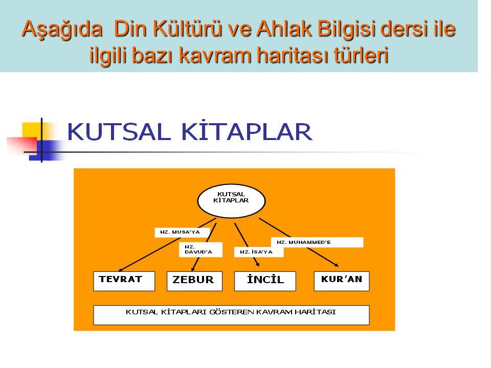 Aşağıda Din Kültürü ve Ahlak Bilgisi dersi ile ilgili bazı kavram haritası türleri