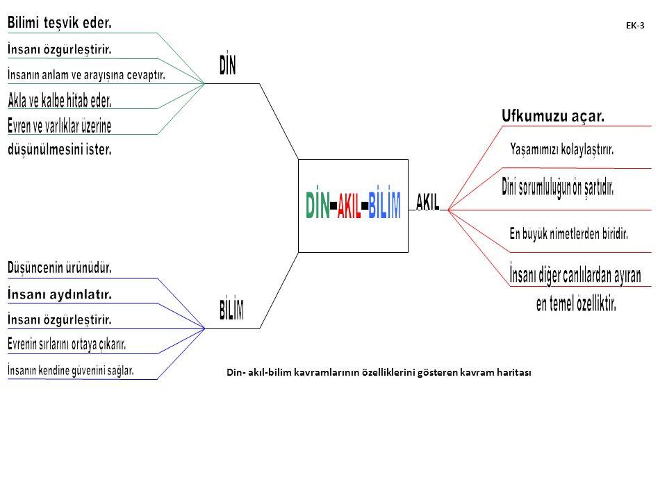 Din- akıl-bilim kavramlarının özelliklerini gösteren kavram haritası EK-3