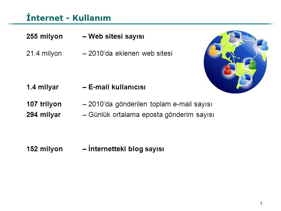 3 İnternet - Kullanım 255 milyon – Web sitesi sayısı 21.4 milyon – 2010'da eklenen web sitesi 1.4 milyar – E-mail kullanıcısı 107 trilyon– 2010'da gön