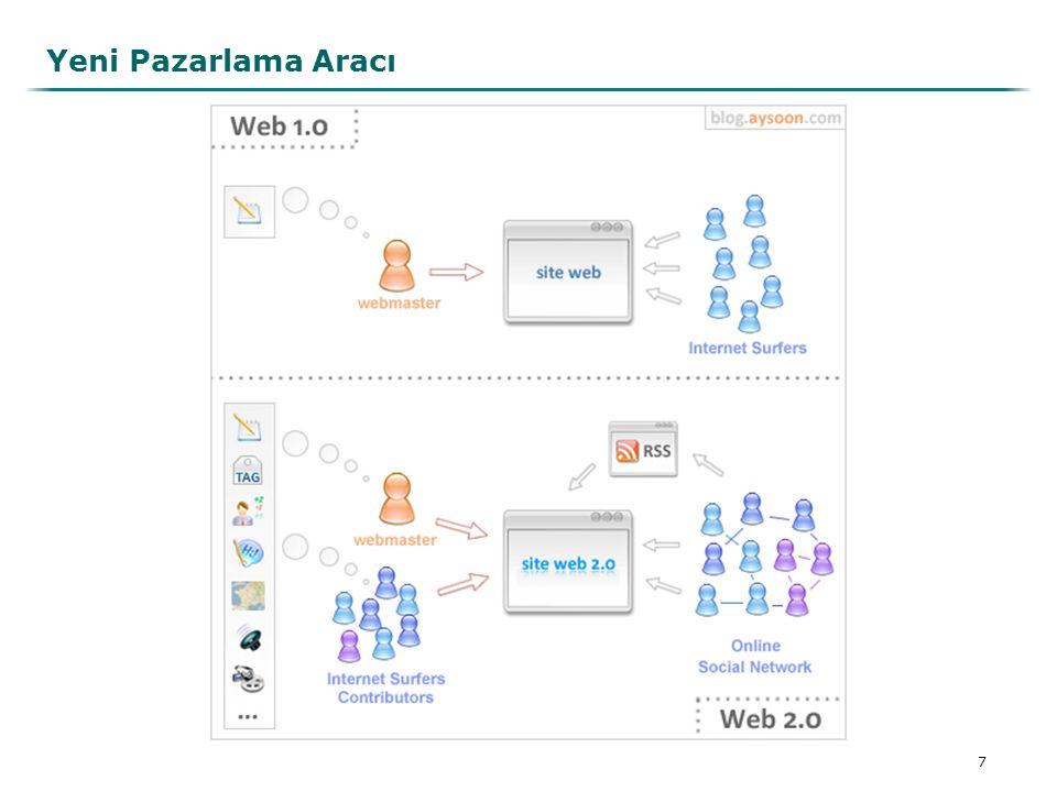 8 Web siteniz SEM Blogunuz SEO Search Engine Optimization Arama Motoru Optimizasyonu Search Engine Marketing Arama Motoru Pazarlaması SMM Social Media Marketing Sosyal Medya Pazarlaması