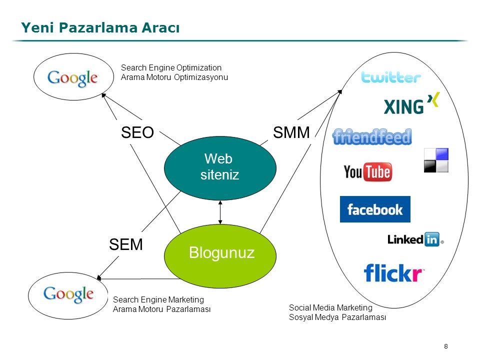 9 Yeni Pazarlama Aracı - Facebook - Sayfalar, beğenme, yorum, paylaşma - Twitter - Tavsiye, övgü, paylaşma - Friendfeed - beğenme, yorum, paylaşma - YouTube - Videolar, abonelik, yorum, paylaşma - Flickr - Fotoğraflar, takip, yorum - XING/LinkedIn - Kurumsal haberler, yorum, paylaşma - Google - Veriler, analiz, SEO - Bloglar - Övgü, yorum, paylaşma WOM - Word of Mouth / Ağızdan ağıza pazarlama