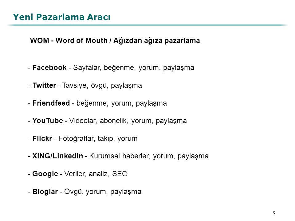 20 Adımlar 5 - Ölçümler - Google analytics verilerinin analizi - web sitesine girişlerin ölçümü - Google'da arama kelimelerinin analizi, bunlara uygun Içerik üretimi - Sosyal ağlardaki üyeler, beğeniler ve yorumların ölçümü