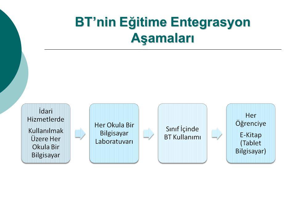 PROJENİN AMACI : o e-Dönüşüm Türkiye kapsamında üretilen ve ülkemizin bilgi toplumu olma sürecindeki eylemleri tanımlayan Bilgi Toplumu Stratejisi Bel