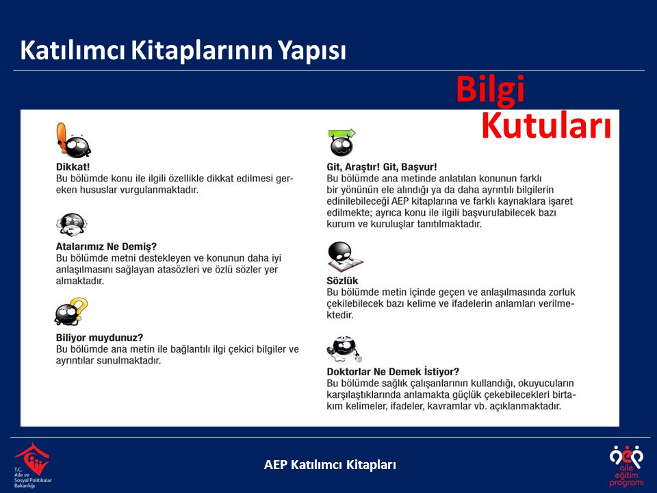 Katılımcı Kitaplarının Yapısı AEP Katılımcı Kitapları  Yeni bilgi sunma  Verilen bilgiyi pekiştirme  Eski bilgileri hatırlatma  İlgiyi sürdürme  Özdeğerlendirme yapma amaçlı….