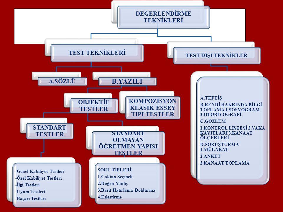 DEĞERLENDİRME TEKNİKLERİ TEST TEKNİKLERİ A.SÖZLÜ B.YAZILI OBJEKTİF TESTLER STANDART TESTLER -Genel Kabiliyet Testleri -Özel Kabiliyet Testleri -İlgi T