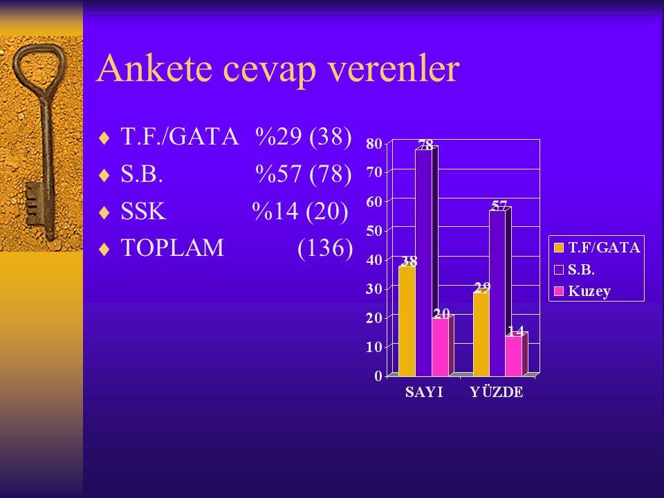 Ankete cevap verenler  T.F./GATA %29 (38)  S.B. %57 (78)  SSK %14 (20)  TOPLAM (136)