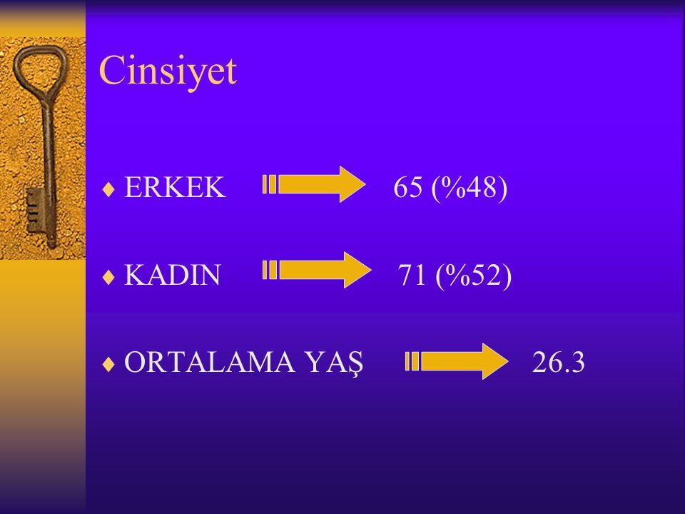 Cinsiyet  ERKEK 65 (%48)  KADIN 71 (%52)  ORTALAMA YAŞ 26.3