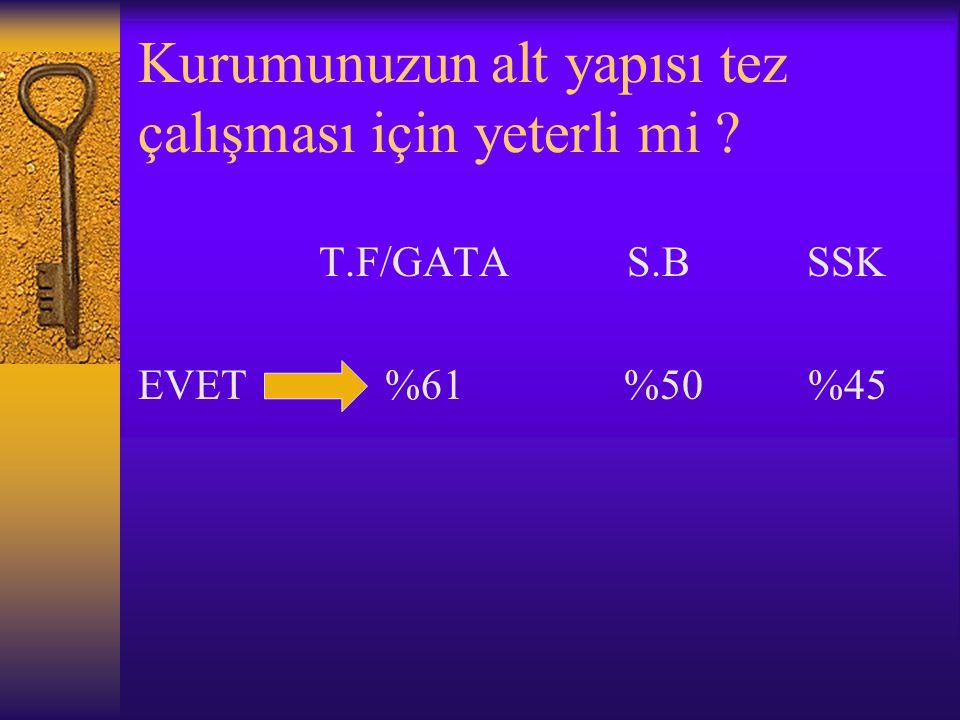 Kurumunuzun alt yapısı tez çalışması için yeterli mi T.F/GATA S.B SSK EVET %61 %50 %45